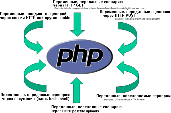 PHP....